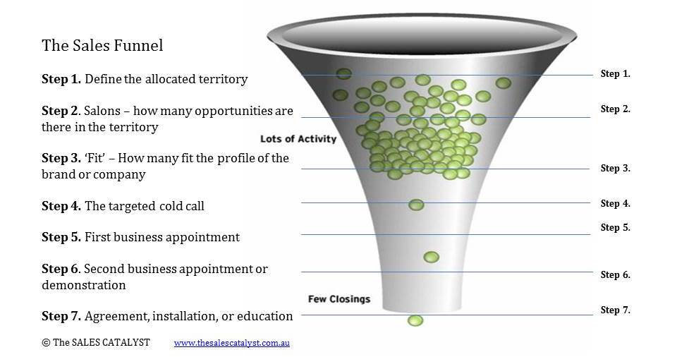 The 7-Step Sales Funnel