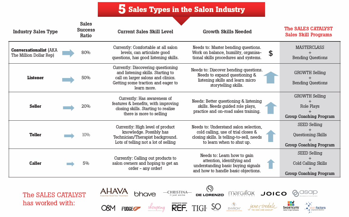 5-sales-types-in-salon-industry