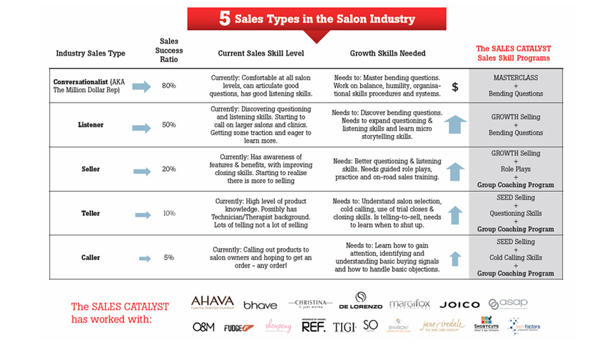 Which of the five sales types do you have in your salon sales team?