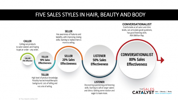 5 Sales Styles Growth Hacking Sheet -The SALES CATALYST