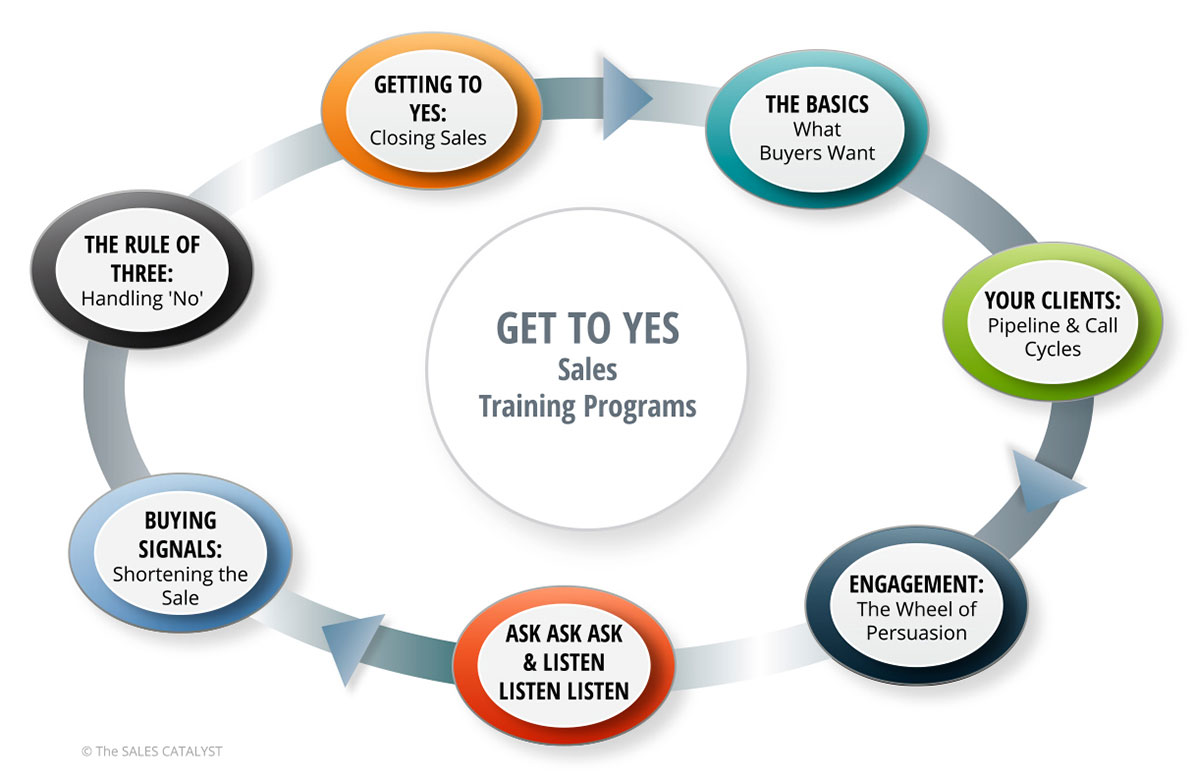sales training programs for sales growth in hair beauty body
