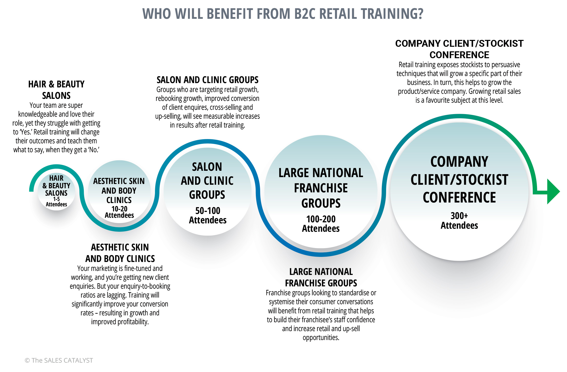 retail training | The Sales Catalyst